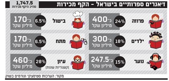 זאנרים ספרותיים בישראל היקף מכירות